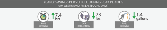Dubious carbon savings assumptions for the Mercer ITS project. (City of Seattle)