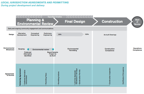 The full planning and construction process for project delivery. (Sound Transit)