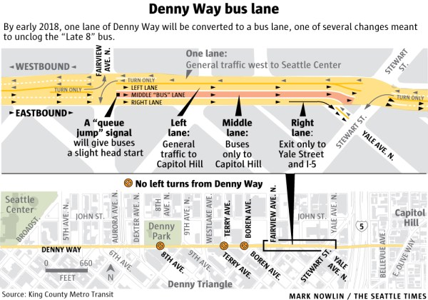 Denny Way bus queue jump in three-lane eastbound configuration between Fairview and Yale. (The Seattle Times)