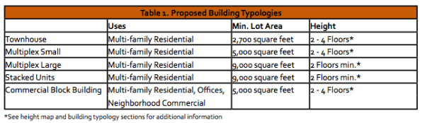 Example of proposed building typologies for the zone. (City of Everett)
