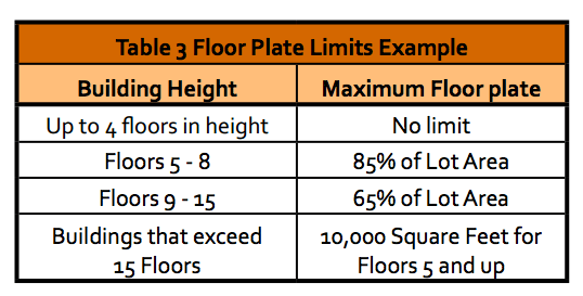 Maximum floorplates that would apply in Metro Everett. (City of Everett)