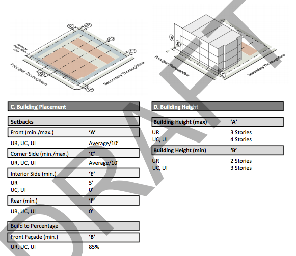 Specific development development standards for townhouses according to zone. (City of Everett)