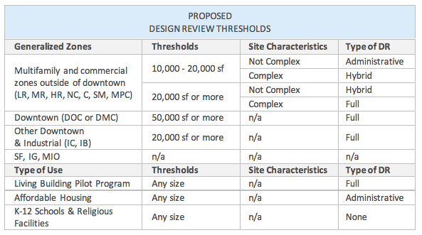 Proposed thresholds for subjecting development to design review. (City of Seattle)