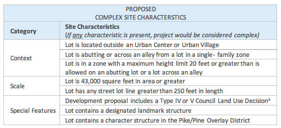 Proposed framework for identifying complex site characteristics. (City of Seattle)
