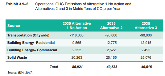 Projected change in carbon dioxide emissions by alternative. (City of Seattle)