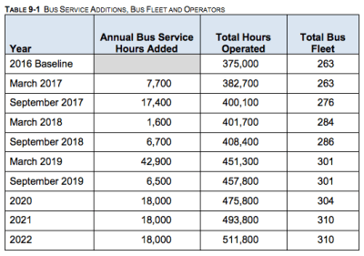 Projected growth of annual service hours and bus fleet. (Community Transit)