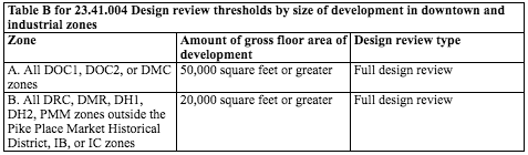 Design review thresholds for development in Downtown and industrial zones. (City of Seattle)