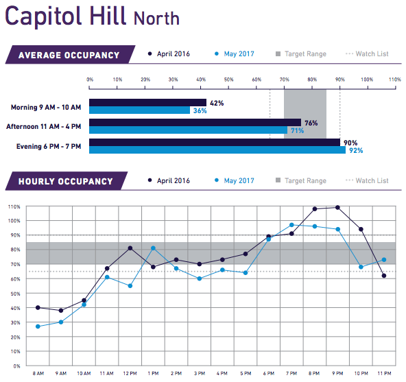 Note the hourly occupancy in Capitol Hill North after 8pm. (City of Seattle)