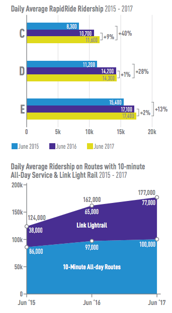 Change in average daily ridership on RapidRide and 10-minute all-day service routes/light rail. (City of Seattle)