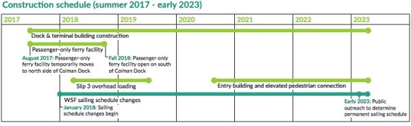 Construction schedule through 2023. (WSF)