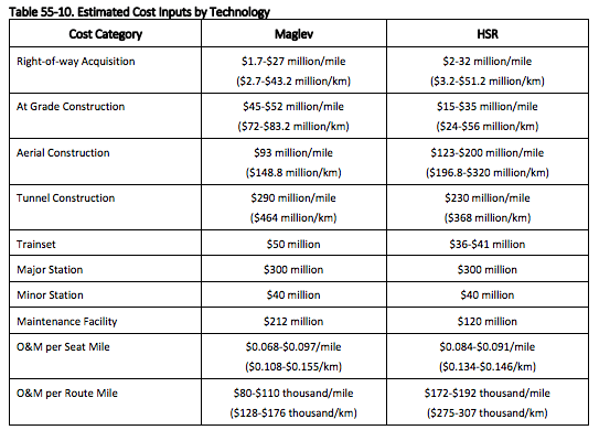 Estimated costs by technology. (WSDOT / CH2M)