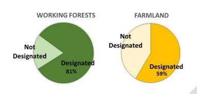 Working forestlands and farmland designated or not designated by zoning. (PSRC)