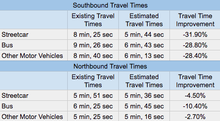 Comparison of existing travel times to estimated travel times by mode between Denny Way and James Street if the traffic revision is implemented.