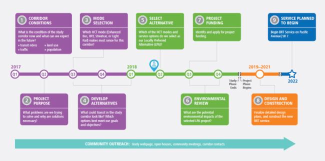 Pacific Avenue HCT Corridor Study Process. (Pierce Transit)