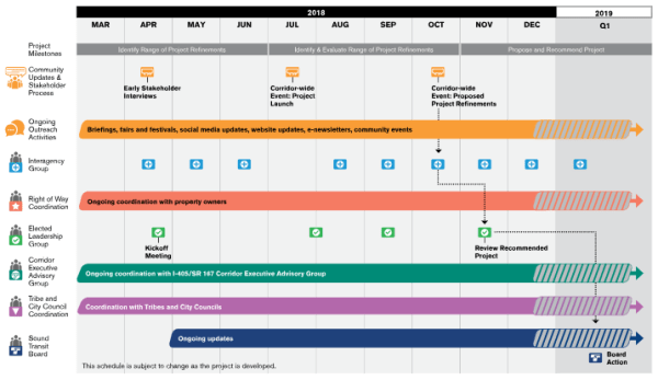 Planning timeline through early 2019. (Sound Transit)