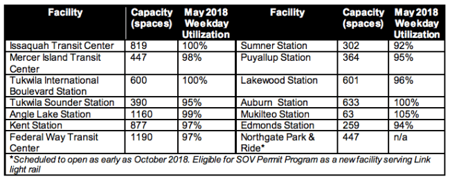 May 2018 parking utilization at the 14 permit parking locations. (Sound Transit)