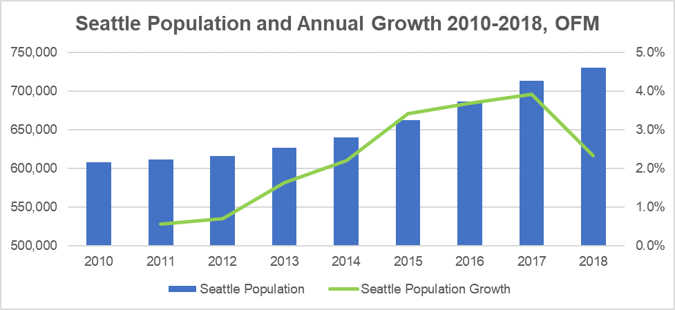 what the 2018 population estimate tells us about flattening rents in