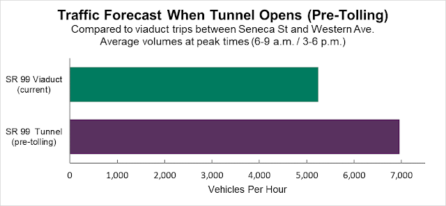 WSDOT is pretty bullish that the SR-99 tunnel is going to be a thing. (WSDOT)