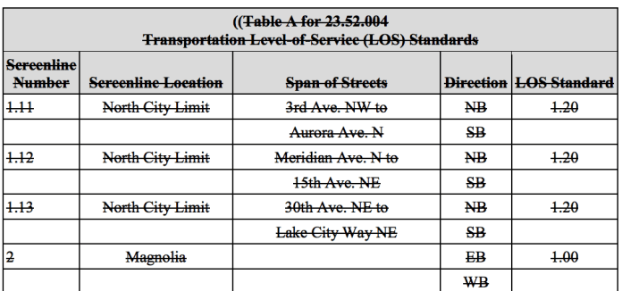 Existing LOS standards by screenline, which are proposed for repeal. (City of Seattle)