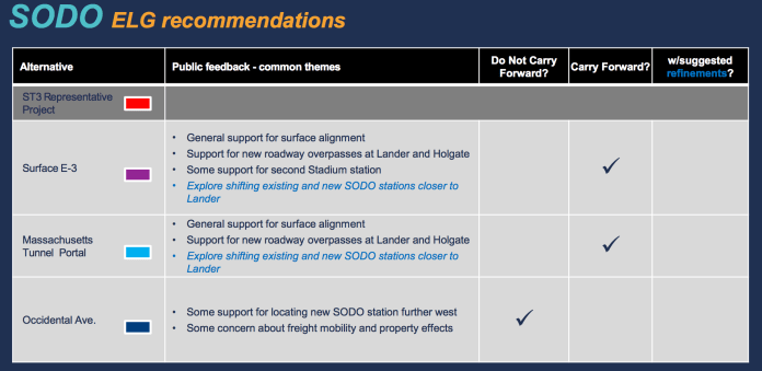 Recommendations by the ELG for the SoDo segment. (Sound Transit)