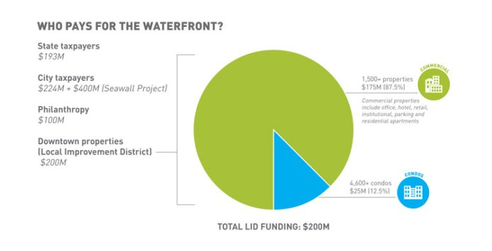 Original breakdown of who pays for the waterfront improvements, including $200 million from the LID. (City of Seattle)