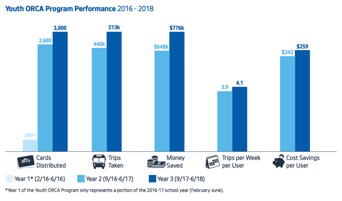 ORCA Youth change in performance measures. (City of Seattle)