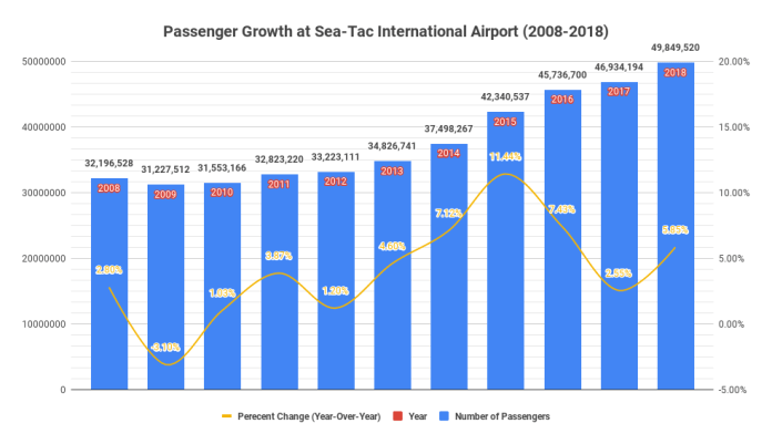 Passenger growth was relatively high at Sea-Tac International Airport in 2018, leading to nearly 50 million passengers in a single year.