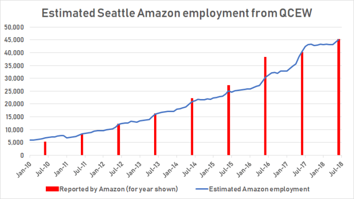 "Graphic and ""Estimated Amazon employment"" by author; ""Reported by Amazon"" from Matt Day of The Seattle Times."