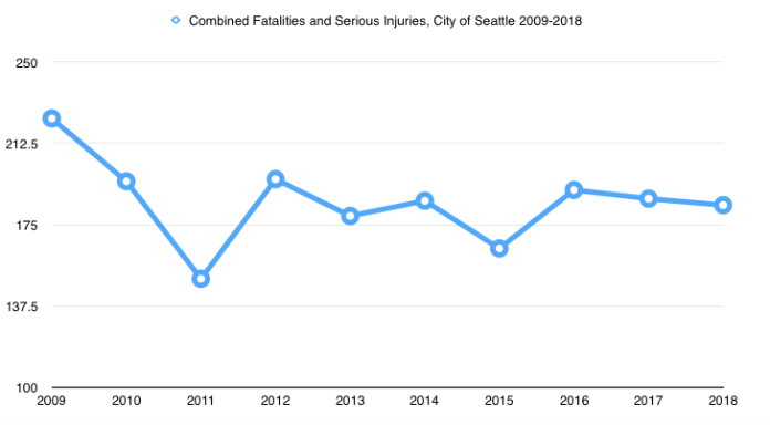 The number of fatal and serious injuries from traffic has hovered around 200 for the past decade in Seattle. (City of Seattle)