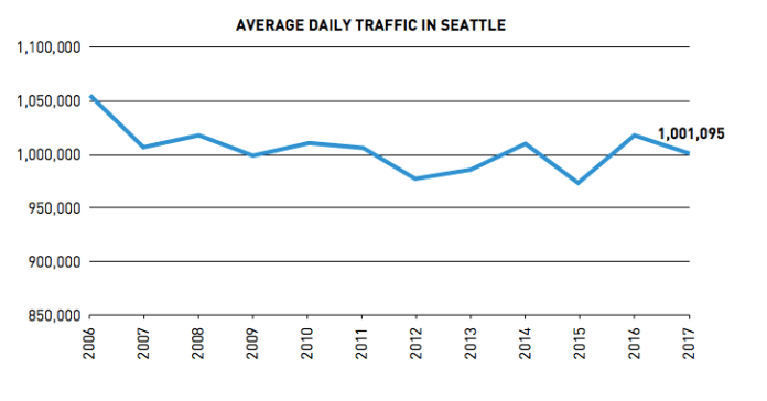 Average daily traffic in Seattle 2006-2017. (City of Seattle)
