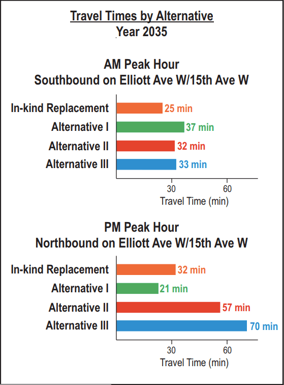 Travel time alternatives as shown in the report, with the in-kind replacement maintaining the status quo. (City of Seattle)