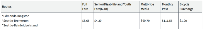 Proposed October fares for passengers on the Edmonds-Kingston, Seattle-Bremerton, and Seattle-Bainbridge Island fares. (Washington State Transportation Commission)