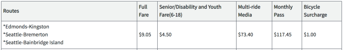 Proposed May fares for passengers on the Edmonds-Kingston, Seattle-Bremerton, and Seattle-Bainbridge Island fares. (Washington State Transportation Commission)