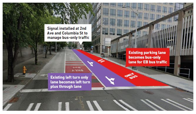 Mockup of the Columbia Street rechannelizations between 1st Avenue and 2nd Avenue. (City of Seattle)