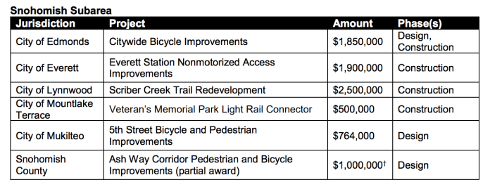 Projects in the Snohomish Subarea being funded by Sound Transit. (Sound Transit)