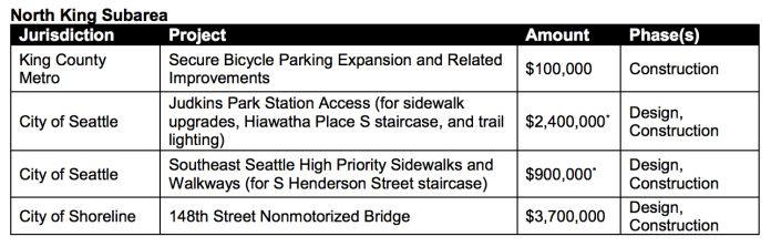 Projects in the North King Subarea being funded by Sound Transit. (Sound Transit)