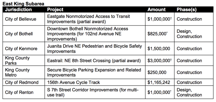 Projects in the East King Subarea being funded by Sound Transit. (Sound Transit)