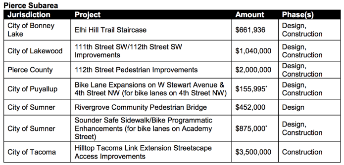 Projects in the Pierce Subarea being funded by Sound Transit. (Sound Transit)