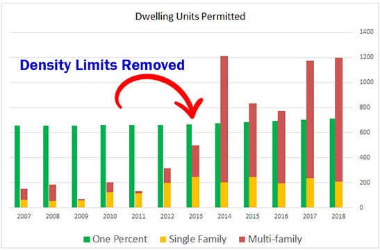Lakewood permitted units showing 1% cap.