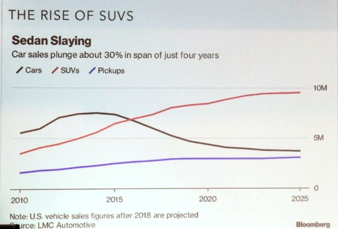 The US market for SUVs has doubled in about ten years, as Schmitt's slide shows. (Photo by Jonathan Maus, Bike Portland)