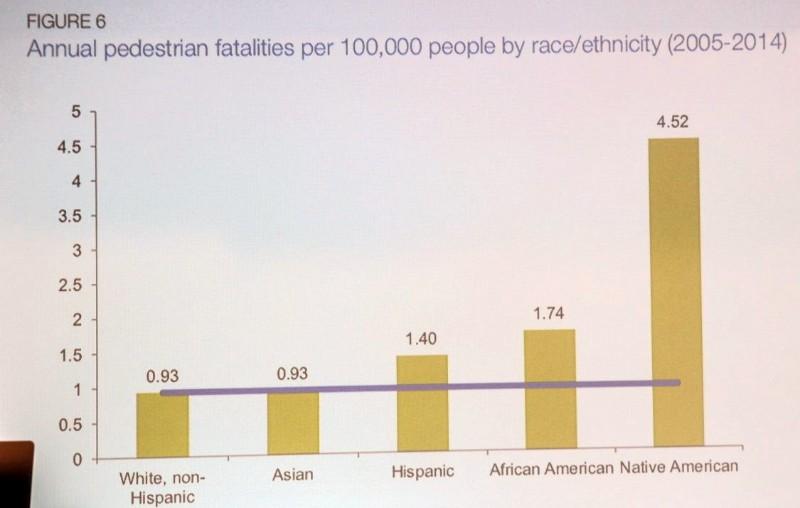 Schmitt's slide on the disproportionate impact of pedestrian deaths. (Photo by Jonathan Maus, Bike Portland)