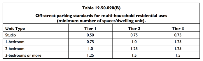 Residential off-street parking requirements. (City of Mountlake Terrace)