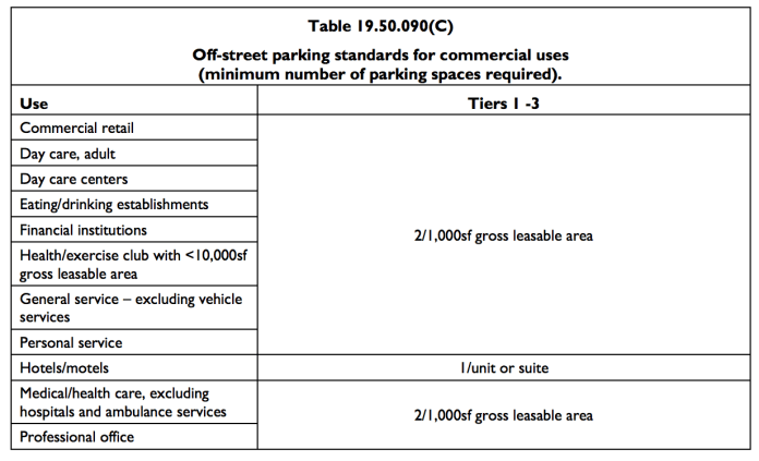 Non-residential off-street parking requirements. (City of Mountlake Terrace)