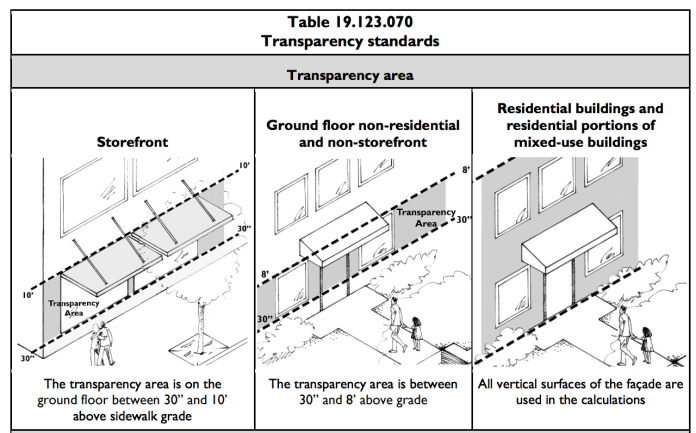Transparency approaches by Town Center block frontage type. (City of Mountlake Terrace)