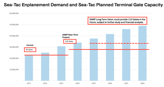 The slow and tight gate capacity at Sea-Tac International Airport overlaid with projected annual enplanements. (PSRC)