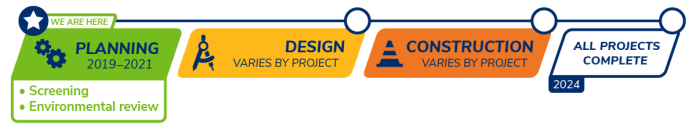 Planning and implementation process for station access projects. (Sound Transit)