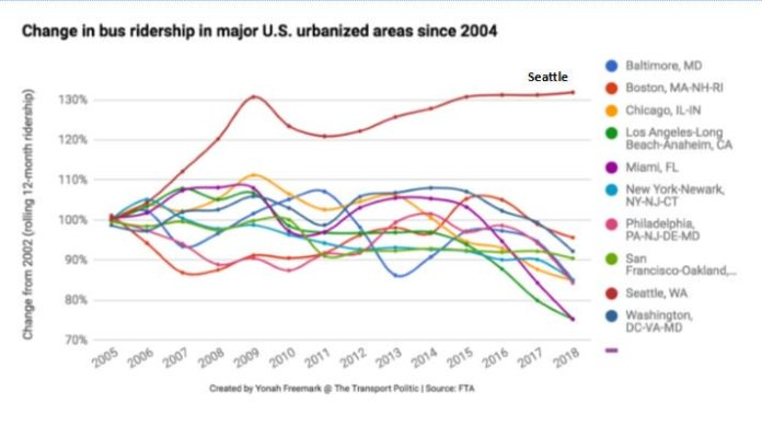 Seattle has had the highest transit ridership growth rate by far in the past decade. (Graphic: Yonah Freemark)