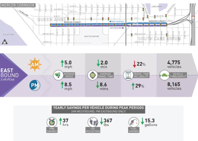 Infographic showing the impact of adaptive signals on Mercer Street claims 367 pounds of yearly carbon reduction per vehicle at peak and 37 hours saved per year. (City of Seattle)