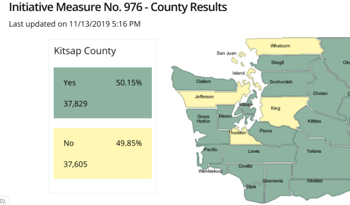 I-976 is nearly at a tie in Kitsap County, where just 224 votes separate the pro-transit and pro-Eyman sides. (Secretary of State)