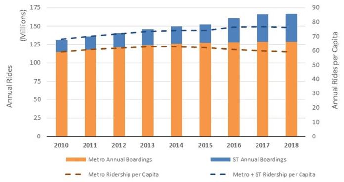 Annual transit riders per capita in King County. (Credit: King County Metro)